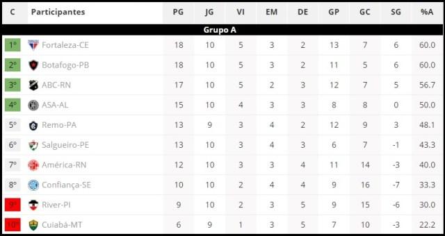 Botafogo-PB vence o Salgueiro e divide com Fortaleza a liderança do Grupo A da Série C