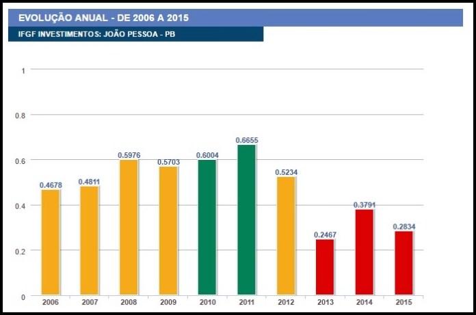 Investimentos 2006-2015
