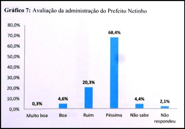 Pesquisa: 71,7% dos santarritenses não votam em candidato apoiado por Netinho