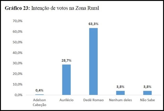 pesquisa_zonarural