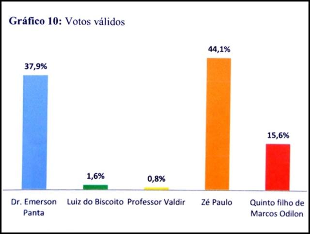 Com 44,1%, Zé Paulo lidera disputa pela Prefeitura de Santa Rita, aponta pesquisa