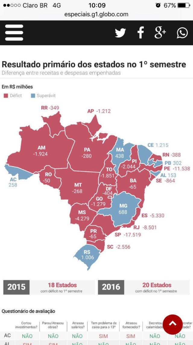 Tesouro Nacional atesta que Paraíba é um dos 7 estados com equilíbrio financeiro