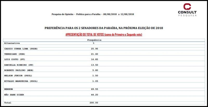 Consult: Veneziano e Luiz Couto se aproximam de Cássio na disputa ao Senado