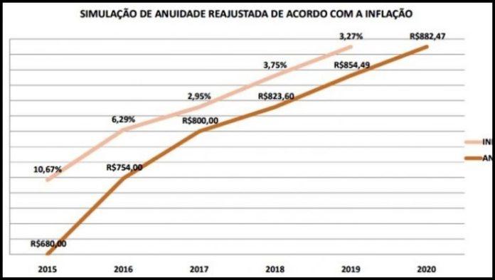 Advogados paraibanos têm até o dia 31 para pagar anuidade 2020 da OAB
