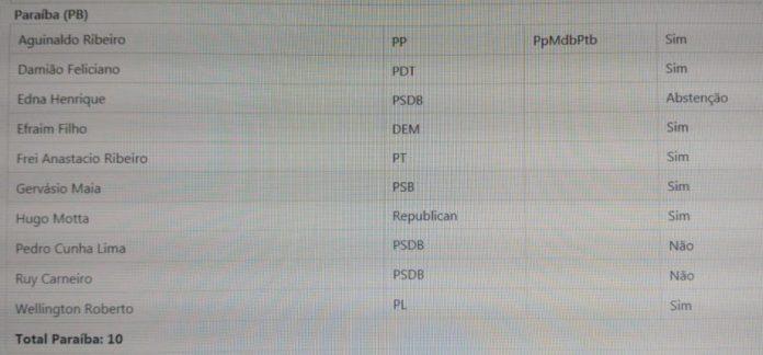 Confira como votou a bancada paraibana na sessão que rejeitou afastamento de Santiago
