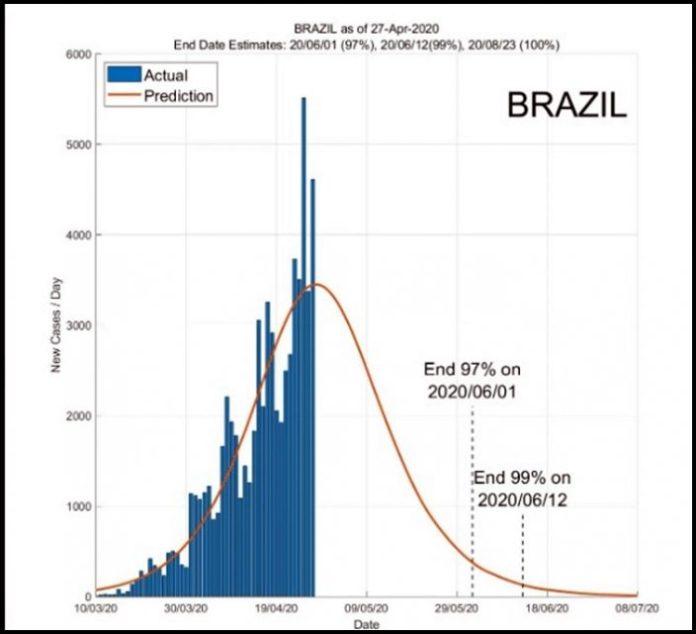 Estudo projeta fim da pandemia do coronavírus no Brasil até agosto