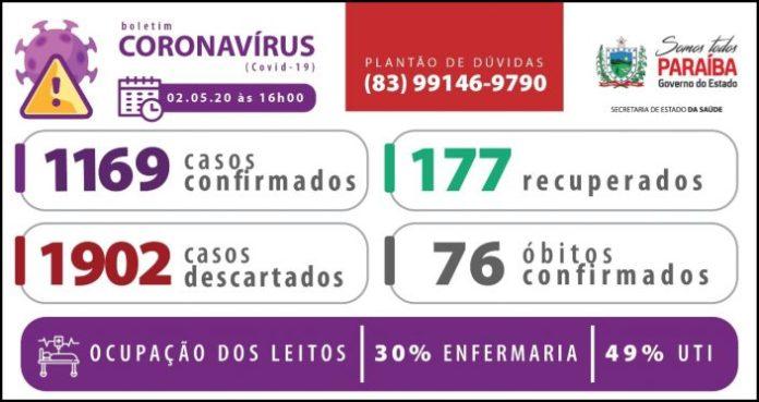 Sobe o número de pacientes recuperados da Covid-19 na Paraíba, aponta novo boletim