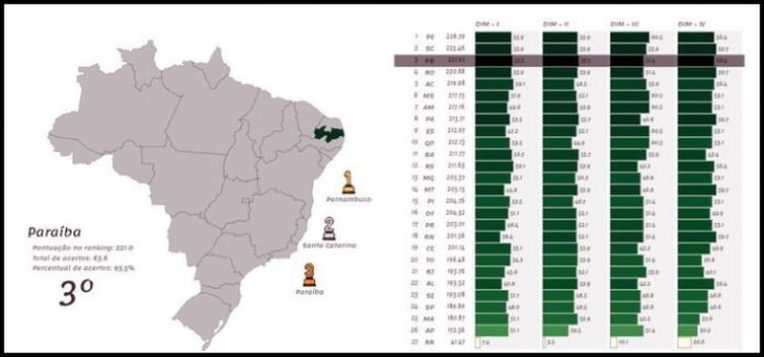 PB sobe para 3º em ranking nacional que avalia gestão fiscal dos estados
