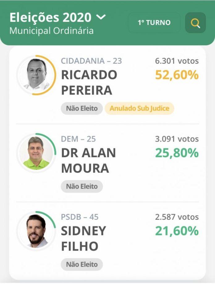 Conheça os três prefeitos eleitos na Paraíba que podem não tomar posse