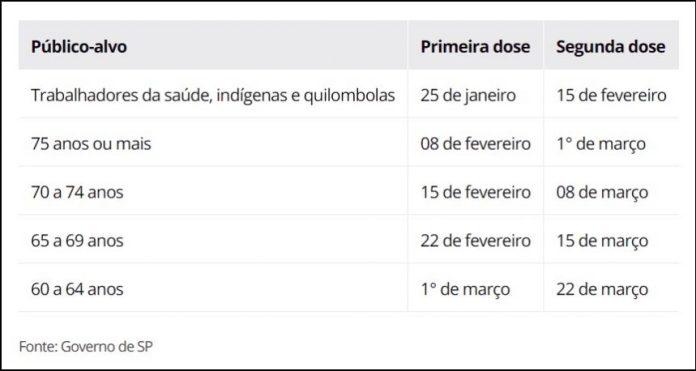 Covid-19: Governo de São Paulo prevê vacinar 9 milhões até março