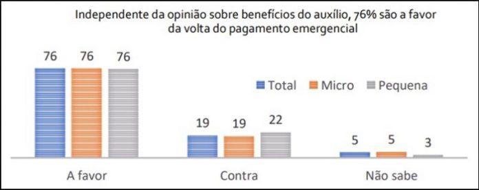 Micro e pequenas indústrias apostam no auxílio emergencial para atenuar crise
