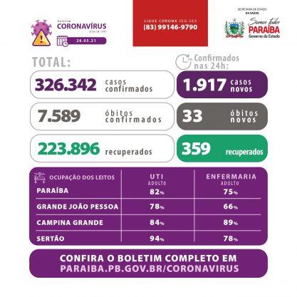 Paraíba Online • Paraíba confirma mais de 1.900 novos casos da Covid-19 nesta sexta