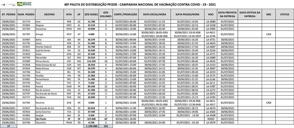 Paraíba Online • Covid-19: Paraíba recebe mais duas remessas de vacinas nestas quarta e quinta