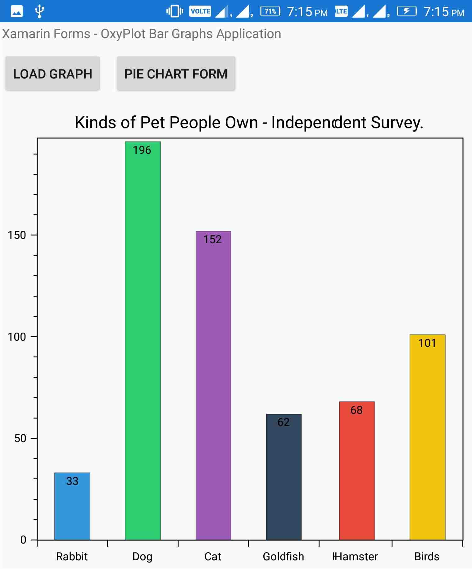 Xamarin Forms Creating Bar Graph Charts with Oxyplot • ParallelCodes