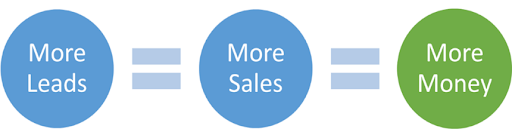 More Leads = More Sales = More Money!