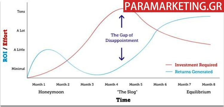 SEO-DISAPPOINTMENT CURVE