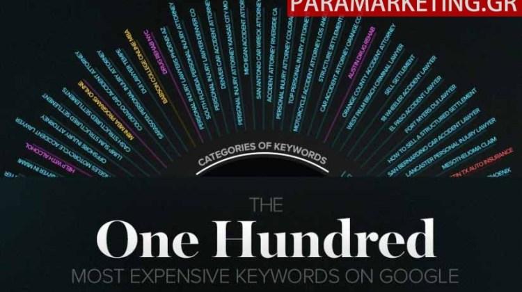 Τα 100 πιο ακριβά keywords στο Google Adwords