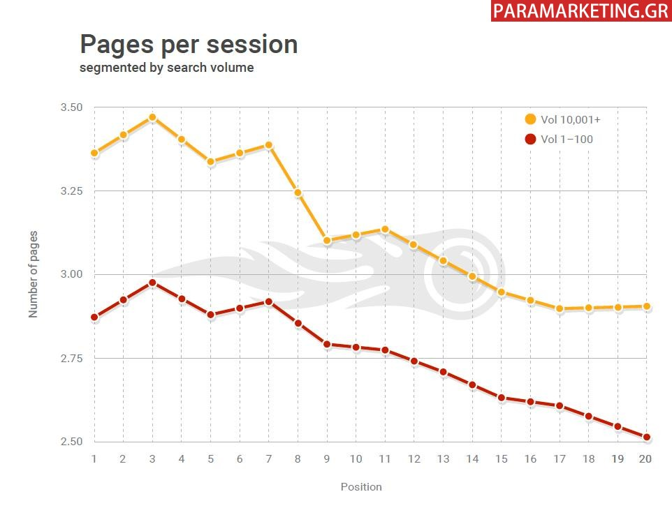 PAGES-PER-SESSION