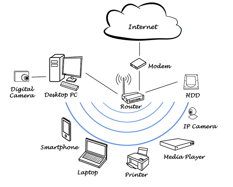 How Does Wi-Fi Really Work? Complete Beginner's Guide