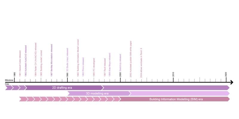 A brief history of computation | parametricmonkey