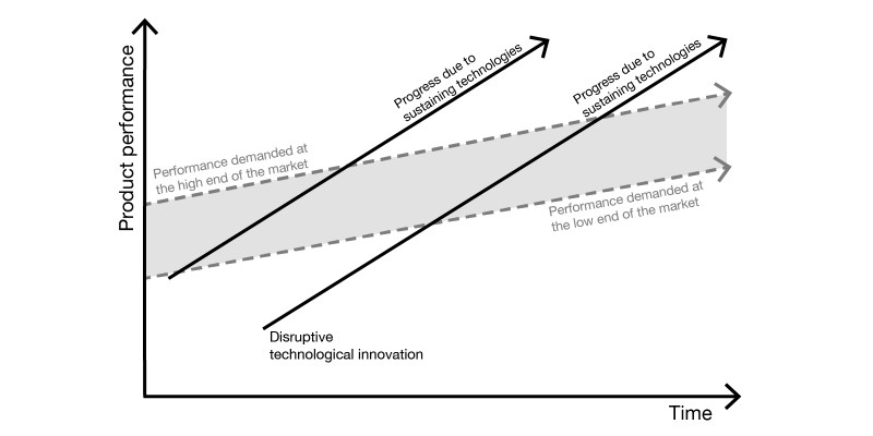 Chart showing the impact of sustaining and disruptive technological change