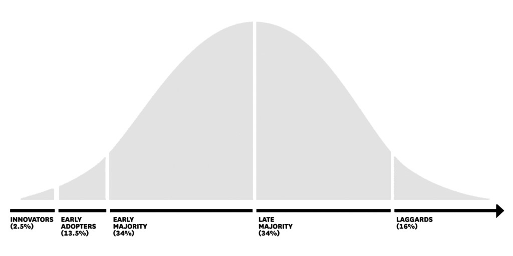 Diagram showing Everett Rogers' classic bell curve of five distinct customer segments—innovators, early adopters, early majority, late majority, and laggards