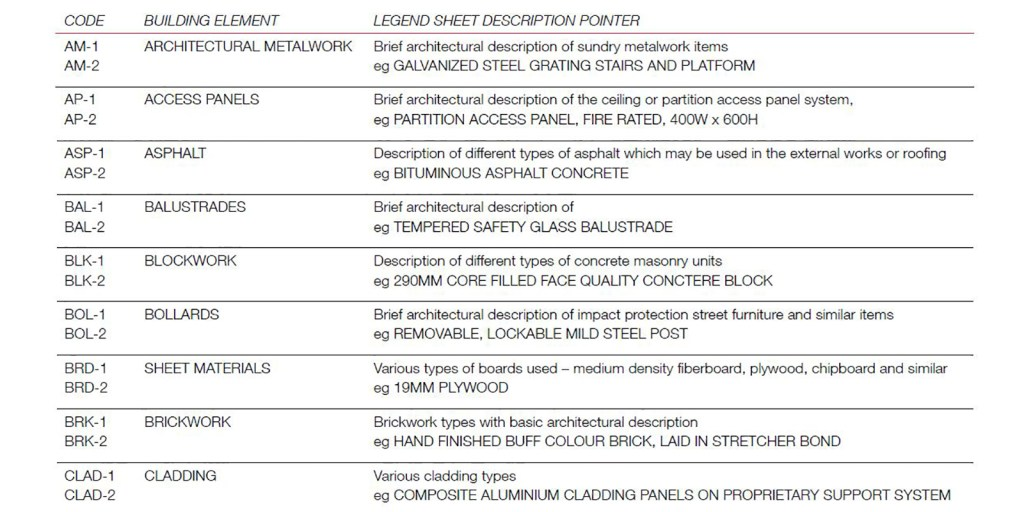 Wall Type Specification