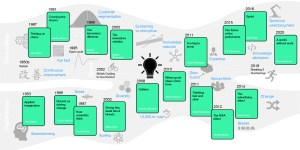 Innovation Mind Map