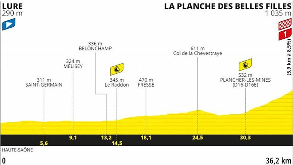 Tour de France 2020, Stage 20