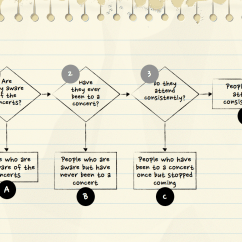 Problem Solving Diagram Double Bubble Tree Buy It Now And Get Free Bonus