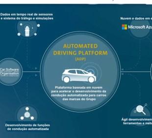 Grupo VW se junta à Microsoft para acelerar a condução automatizada