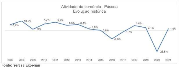 Vendas durante a semana de Páscoa crescem 1,9%, revela Serasa Experian