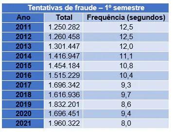 Brasileiros sofrem uma tentativa de fraude a cada 8 segundos, revela levantamento da Serasa Experian