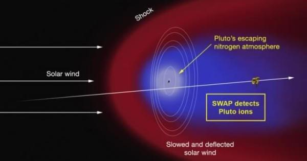 La NASA confirme que quelque chose se cache derrière Pluton