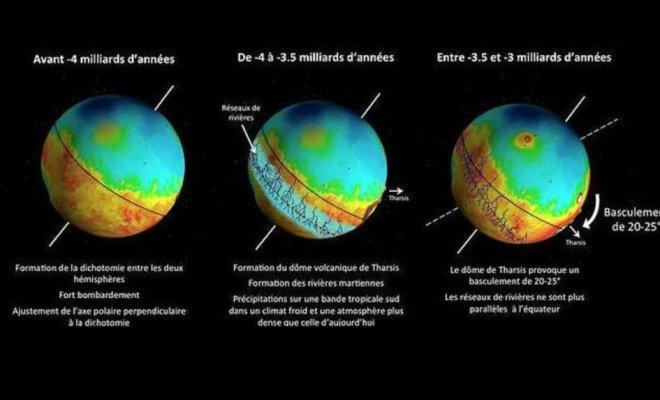 Mars: Un volcan géant a fait basculer la planète rouge