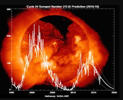 Le gouvernement des États-Unis se prépare à un événement météorologique spatial alors que la NASA avertit que le minimum solaire commence
