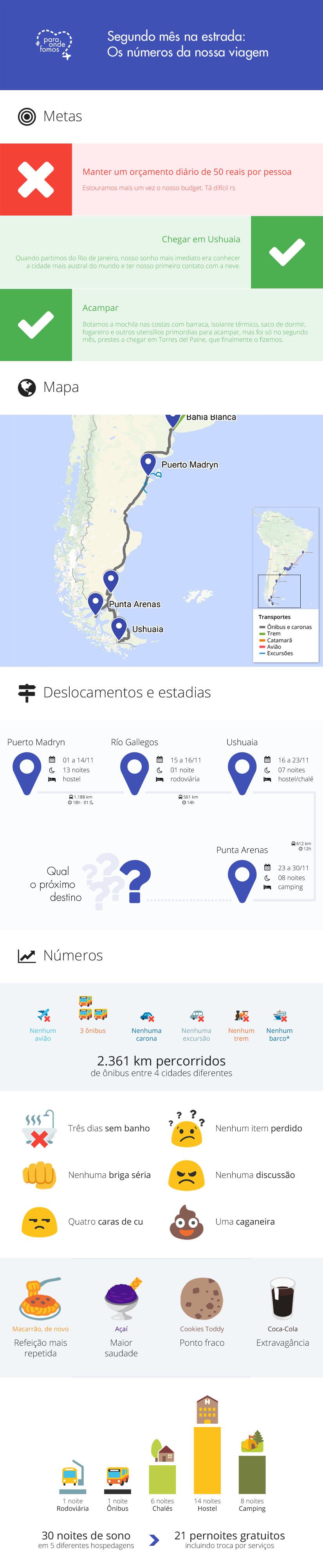 Infográfico — Segundo mês na estrada: os números da nossa viagem