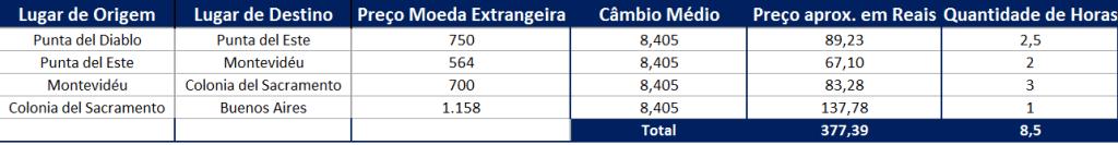quanto custa mochilão pela américa do sul - uruguai