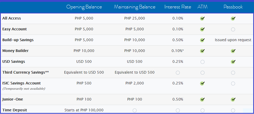 Dormancy Fee Metrobank