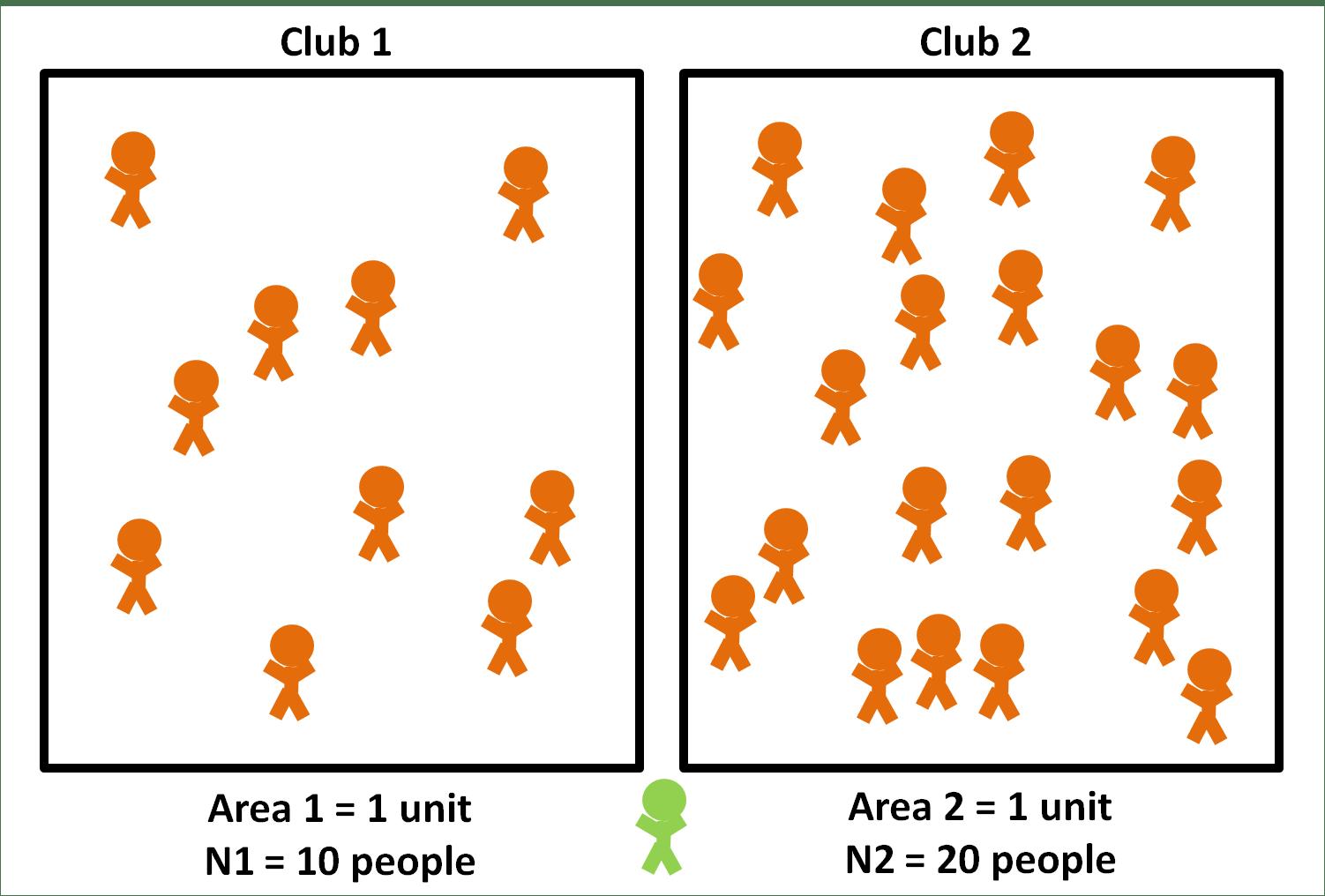 Density Dependent Vs Frequency Dependent Disease