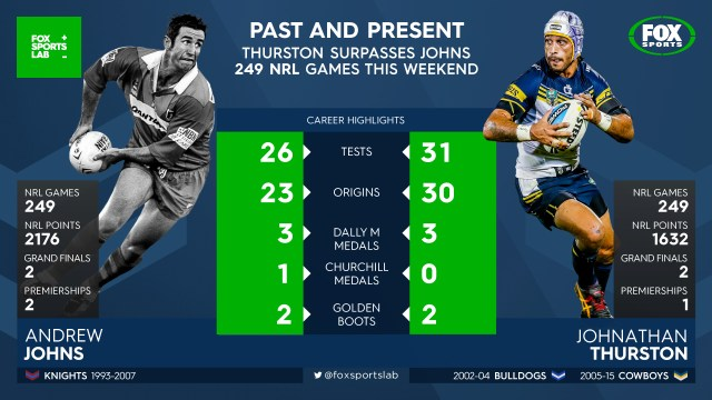 Fox Sports Lab Infographics