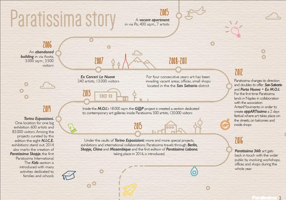 paratissima-story