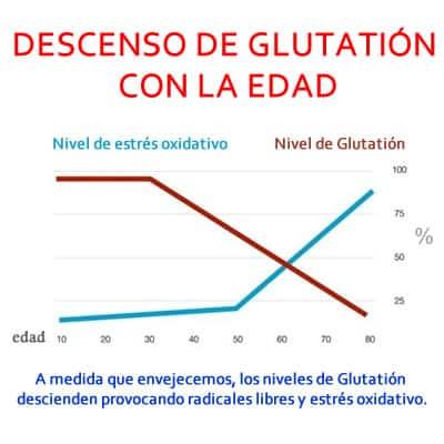 descenso del glutatión al envejecer