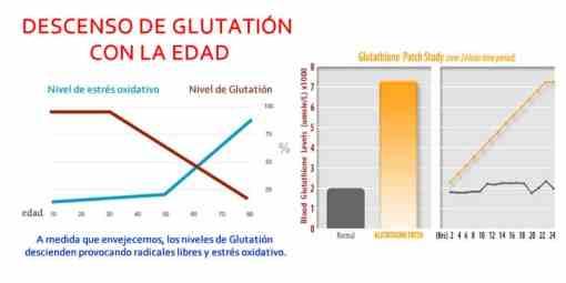 gráficas del aumento de glutatión con los parches de lifewave