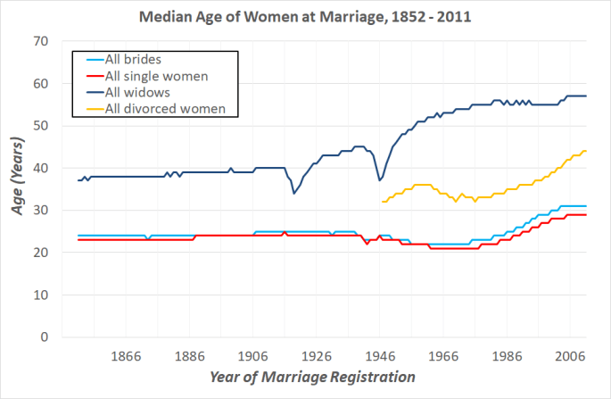 A graph showing the median age of women at marriage from 1852 to 2011, for 4 groups: all women, widows, single women, divorced women. The 20th century sees an upward trend in the age of marriage in all groups. Lines are mostly smooth trends except for the age of widows, which has two sharp dips in the early 1920s and late 1940s.