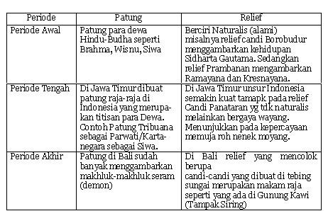 Budaya Indonesia hasil Akulturasi Budaya HinduBudhadan