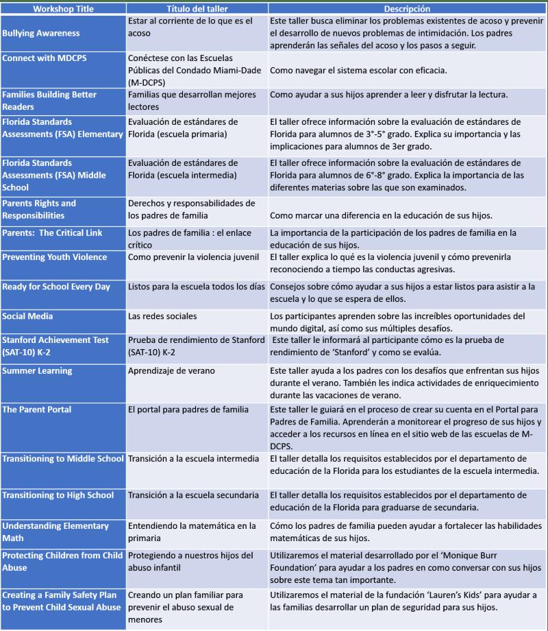 Spanish Course Descriptions