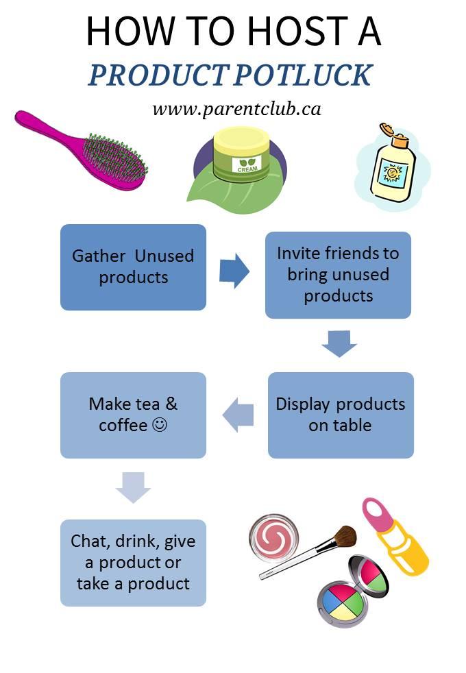 How To Host a Product Potluck via www.parentclub.ca