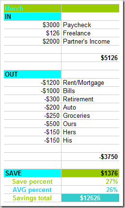 Simple budgeting: tips and tools