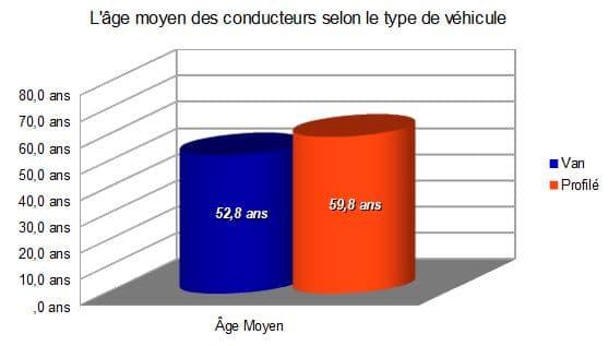 Moyenne d'âge des conducteurs de van et camping-car